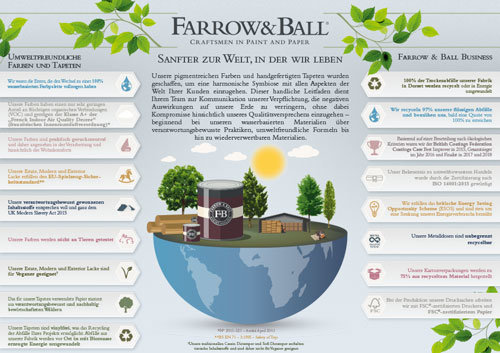 Farrow & Ball Eco Infographic